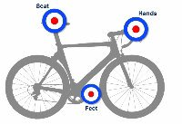 Feet Seat and Hand bike contact points